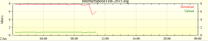Testing your DSL Connection Speed with FHEM for free